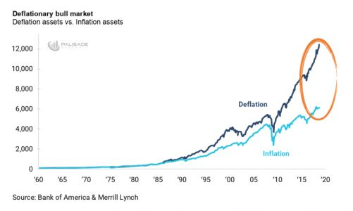 This Deflationary Bull Market Is Ending