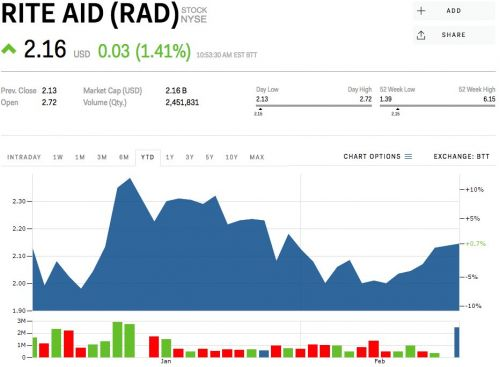 Rite Aid gains after Albertsons agrees to the buy the drugstore chain