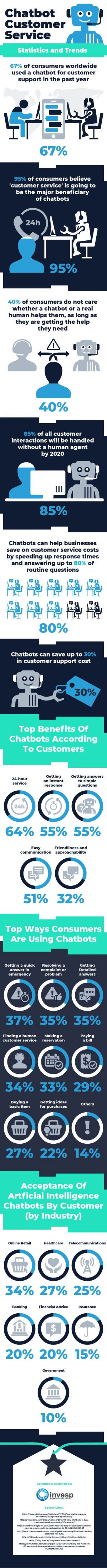 The Growth of Chatbots Usage in Customer Service Industry