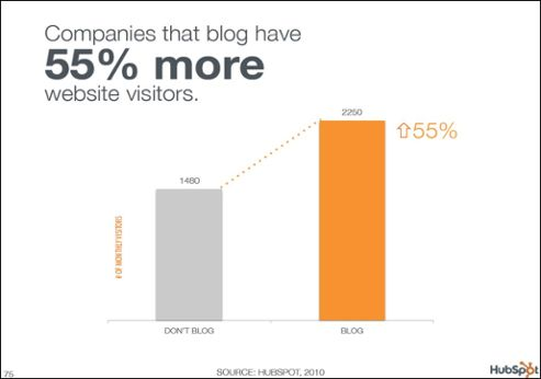 7 Ways a Blog Can Help Your Business Right Now