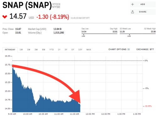 Snap is getting hammered