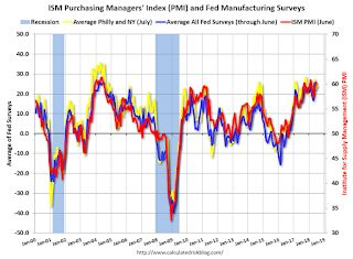 "Earlier: Philly Fed Manufacturing Survey ""Continued to expand"" in July"