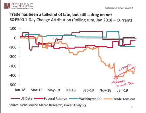 Analyst says S&P 500 could rally 11% on a U.S.-China trade resolution