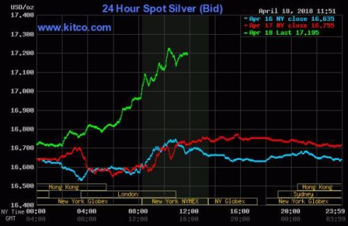 Is A Silver Short Squeeze Setting Up A Major Rally?