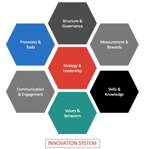 Getting Started with Innovation Management