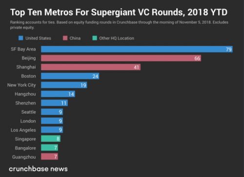 The top 10 cities for $100M VC rounds in 2018 so far
