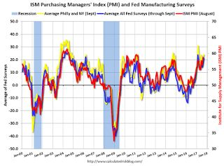 "Kansas City Fed: Regional Manufacturing Activity ""Continued to Expand Solidly"" in September"