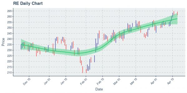 Everest Re Group Ltd : Price Now Near $263.15; Daily Chart Shows An Uptrend on 20 Day Basis