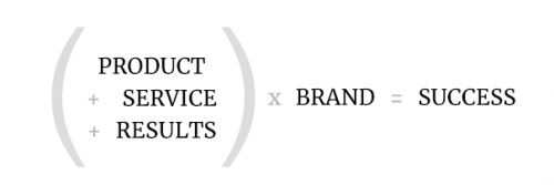 B2B Brand is a Force Multiplier