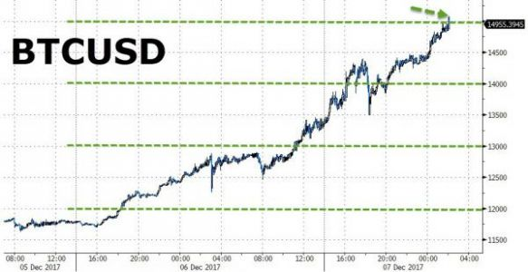 Bitcoin Explodes Past $15,000, Up 28% In Just 36 Hours
