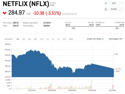 Netflix plunges deeper into a correction
