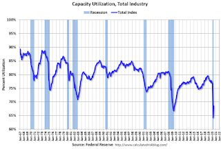 Industrial Production Increased 5.4 Percent in June; Still 10.8% Below Pre-Crisis Level