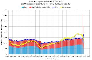 BLS: Job Openings increased to 5.9 Million in June