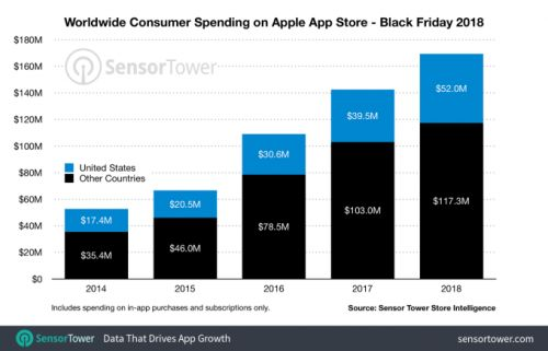 U.S. mobile app stores had their biggest day ever on Black Friday 2018