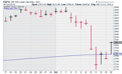 Another Close Above the 200-DMA