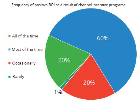 Manufacturers Are Looking To Get More Out Of Channel Incentive Programs