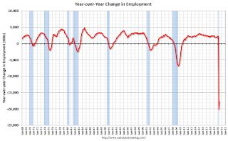 May Employment Report: 2,500,000 Jobs Added, 13.3% Unemployment Rate