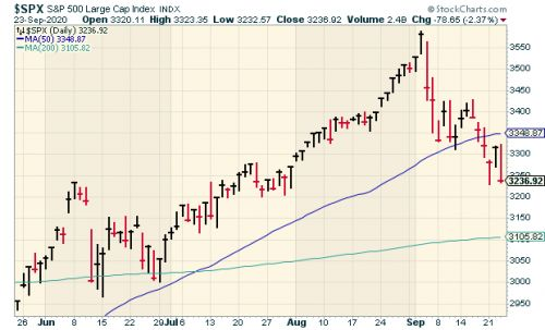 Lowest Close in Eight Weeks
