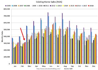 A Few Comments on February Existing Home Sales