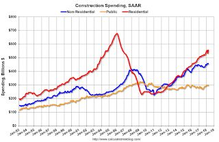 Construction Spending increased 1.8% in April