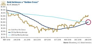 Gold and Commodities Set to Soar in 2019