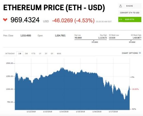 Ethereum is back below $1,000
