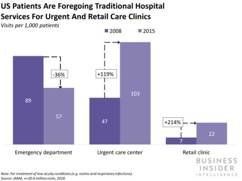 Patients are transforming frompassive recipients of healthcare services to active participants in their own health