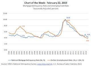 MBA: The Unemployment Rate and Mortgage Delinquency Rate
