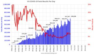 June 30 COVID-19 Test Results