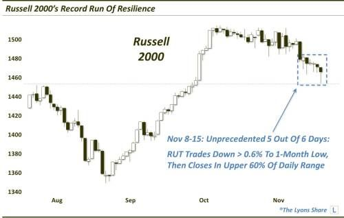 Russell 2000 Has Been Incredibly Resilient As Of Late