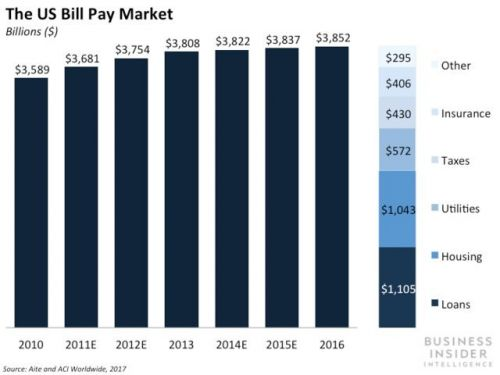 This is how banks can use digital tools to stay ahead of a trillion-dollar opportunity in the bill pay market