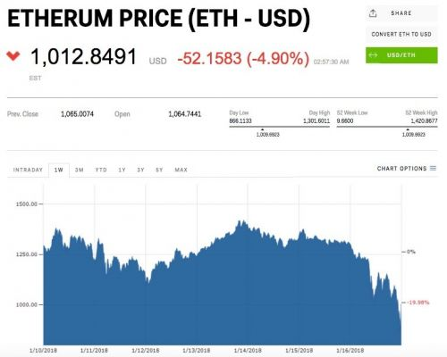 Cryptocurrencies stabilise after 'bloodbath' - but bitcoin and ethereum are still falling