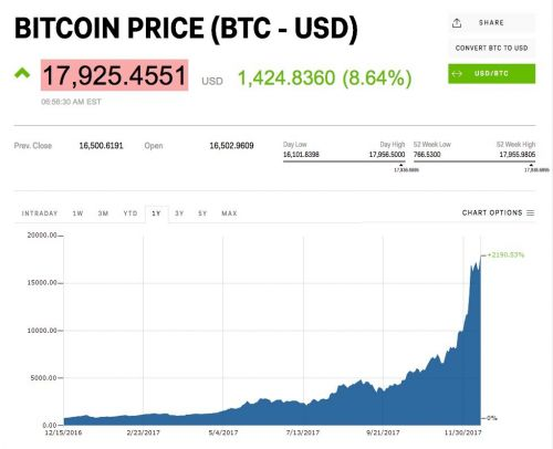 Bitcoin pops to new all-time high