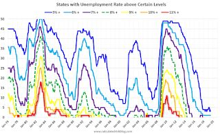 BLS: June Unemployment rates at New Series Lows in Alabama, Arkansas, New Jersey, and Texas