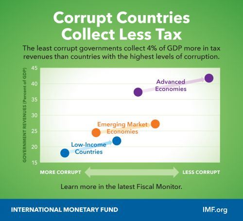 Tackling Corruption in Government