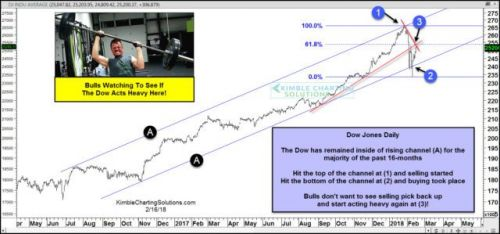 This Chart Shows The Dow Jones Industrial Average Reaching A Critical Technical Level
