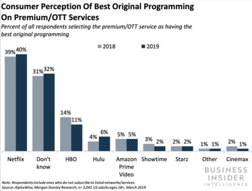 US consumers view Netflix original content even more favorably than last year - here's why, and what it means for HBO