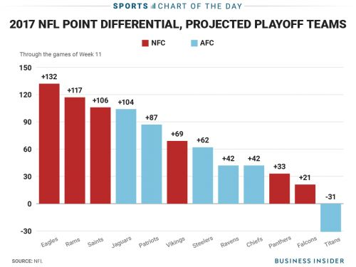 The NFL playoff picture through 11 weeks includes includes 11 good teams and 1 huge outlier
