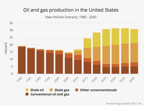 The U.S. Is on the Threshold of the Biggest Oil and Gas Boom Ever