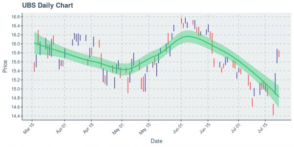 UBS Group AG : Price Now Near $15.77; Daily Chart Shows Downtrend on 50 Day Basis
