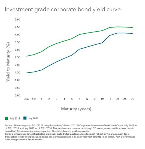 The Case For Investment Grade Bonds