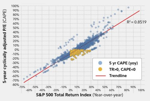 The market is about to reach an inflection point - here's how to predict which way it's going to go