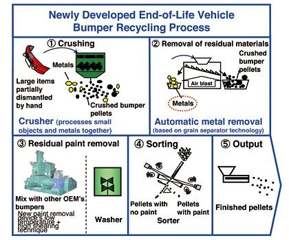 Mazda Develops First Automatic Bumper Recycling Technology