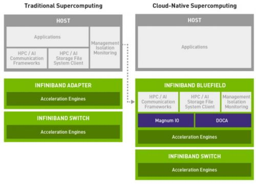 Cloud-Native Supercomputing Is Here: So, What's a Cloud-Native Supercomputer?