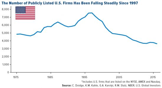 The Pool of Publicly Traded Stocks Is Shrinking - What Can Investors Do?