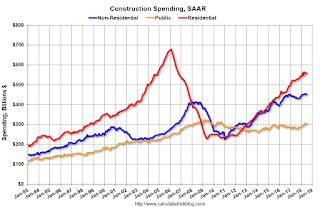 Construction Spending increased 0.1% in July