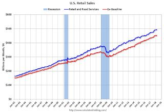 Retail Sales increased 0.6% in March