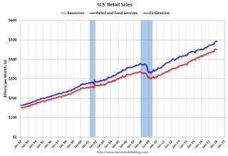 Retail Sales decreased 0.3% in January