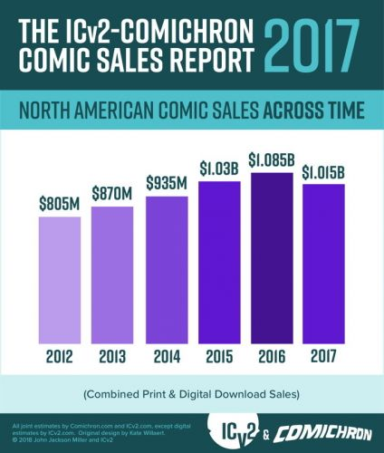 Comic sales are down as readers abandon print