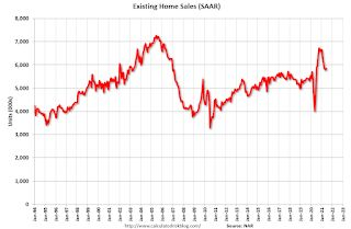 NAR: Existing-Home Sales Increased to 5.86 million in June